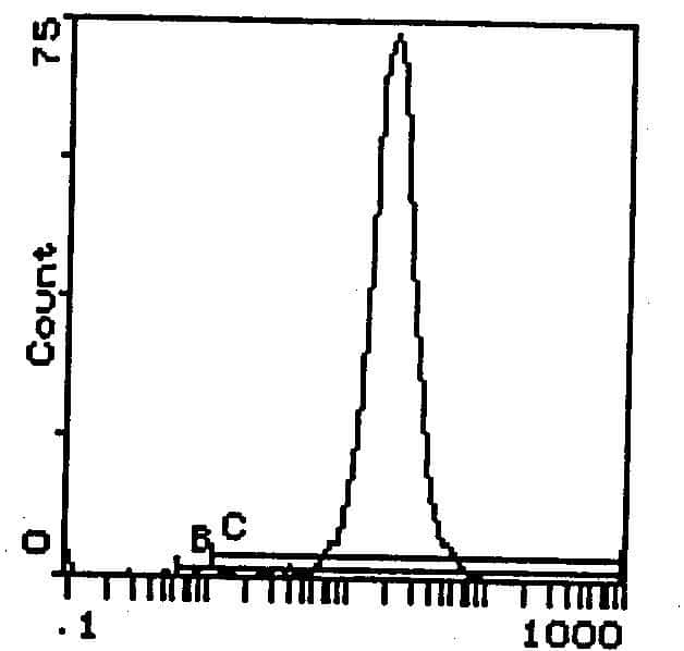 H-2Dd Antibody in Flow Cytometry (Flow)