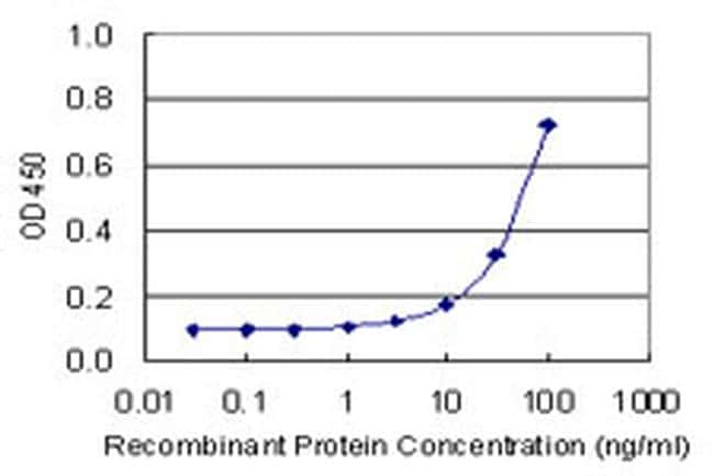 Carbonic Anhydrase IV Antibody in ELISA (ELISA)