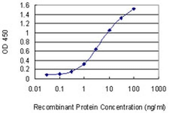 HIP2 Antibody in ELISA (ELISA)