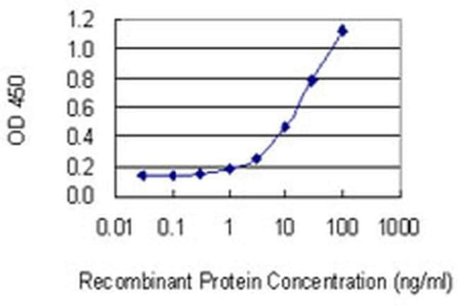 Tenascin R Antibody in ELISA (ELISA)