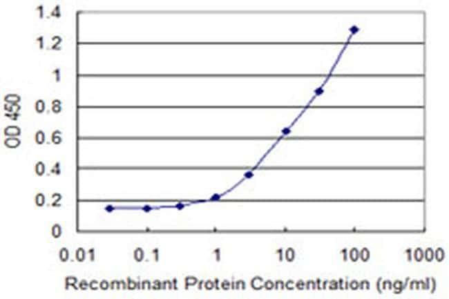 LSM1 Antibody in ELISA (ELISA)