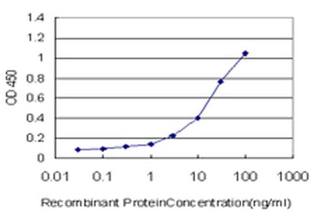 KCTD4 Antibody in ELISA (ELISA)