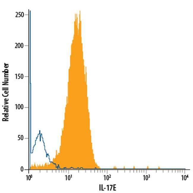 IL-25 Antibody in Flow Cytometry (Flow)