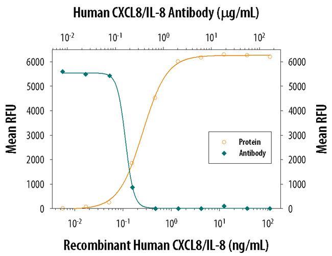 IL-8 (CXCL8) Antibody in Neutralization (Neu)