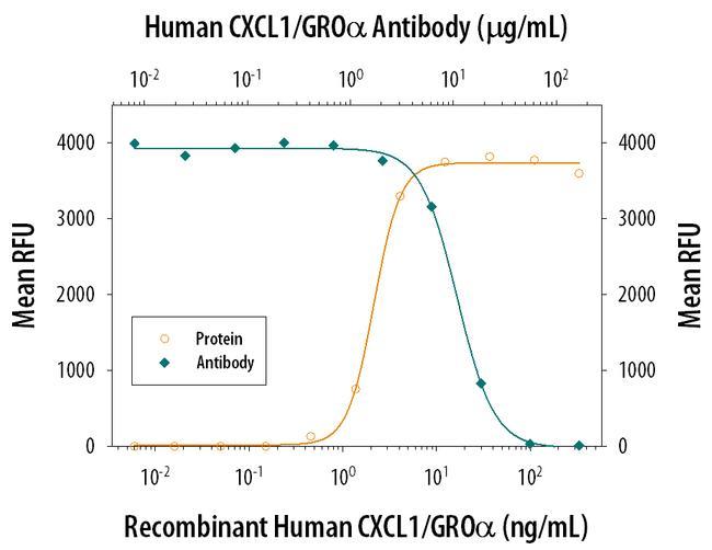 CXCL1 Antibody in Neutralization