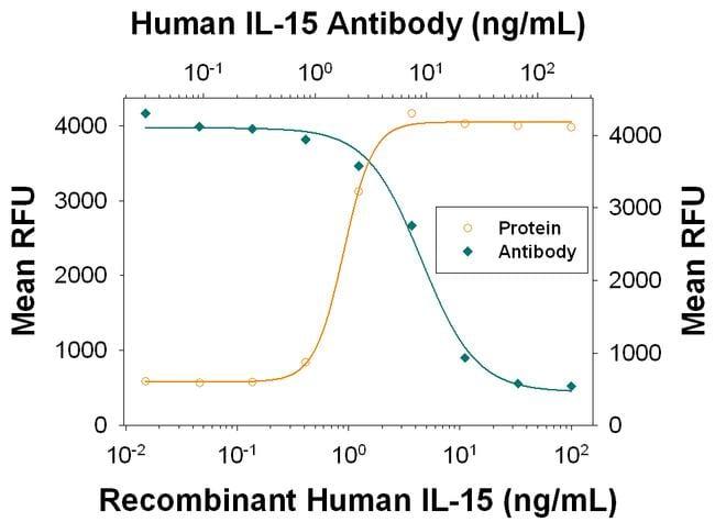 IL-15 Antibody in Neutralization