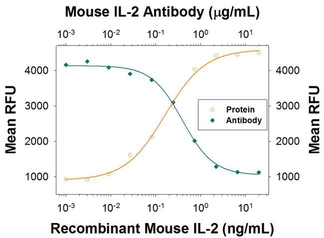 IL-2 Antibody in Neutralization (Neu)