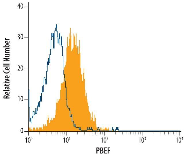 NAMPT Antibody in Flow Cytometry (Flow)