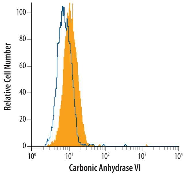 Carbonic Anhydrase VI Antibody in Flow Cytometry (Flow)