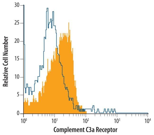 C3a Receptor Antibody in Flow Cytometry (Flow)