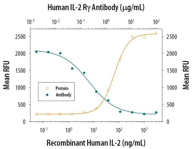 IL2RG Antibody in Neutralization (Neu)