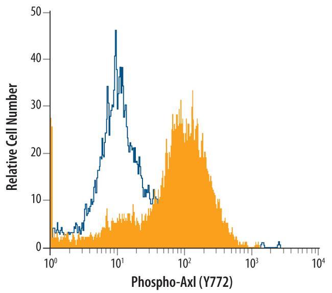 Phospho-Axl (Tyr779) Antibody in Flow Cytometry (Flow)