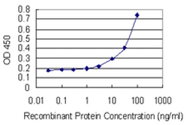 DEF6 Antibody in ELISA (ELISA)