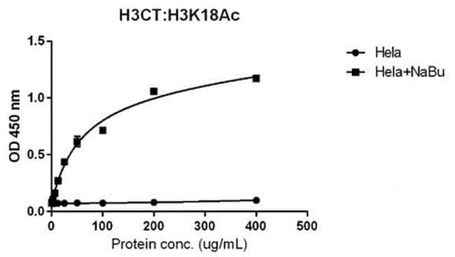 Acetyl-Histone H3 (Lys18) Antibody in ELISA (ELISA)