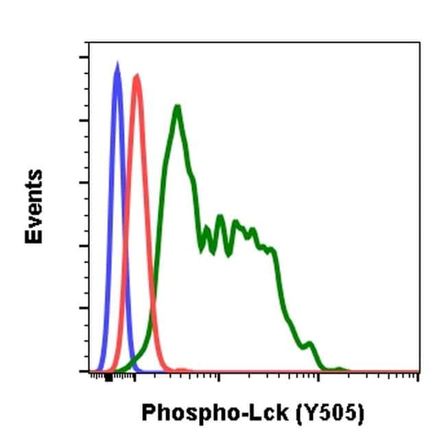 Phospho-LCK (Tyr505) Antibody in Flow Cytometry (Flow)