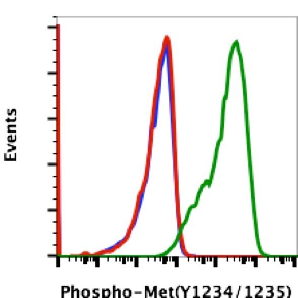 Phospho-c-Met (Tyr1234, Tyr1235) Antibody in Flow Cytometry (Flow)