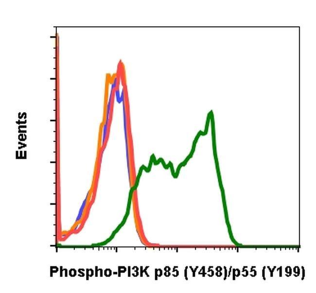 Phospho-PI3K p85/p55 (Tyr458, Tyr199) Antibody in Flow Cytometry (Flow)