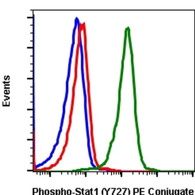 Phospho-STAT1 (Ser727) Antibody in Flow Cytometry (Flow)