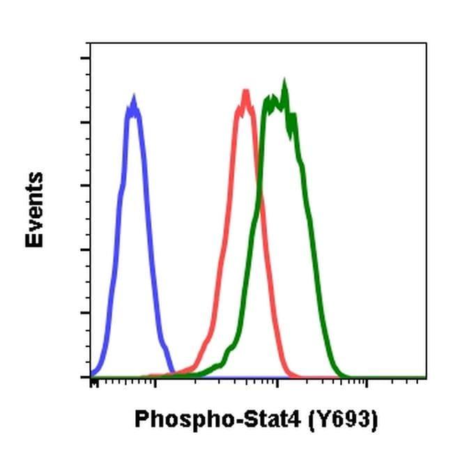 Phospho-STAT4 (Tyr693) Antibody in Flow Cytometry (Flow)