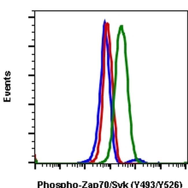 Phospho-ZAP70/Syk (Tyr493, Tyr526) Antibody in Flow Cytometry (Flow)