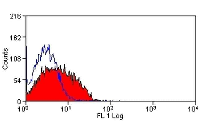 DLL4 (delta-like 4) Antibody in Flow Cytometry (Flow)