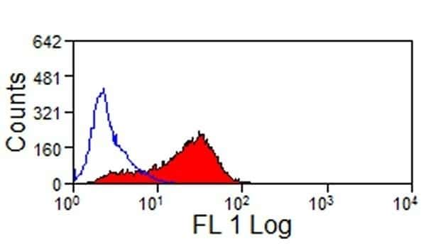 CD323 (JAM3) Antibody in Flow Cytometry (Flow)