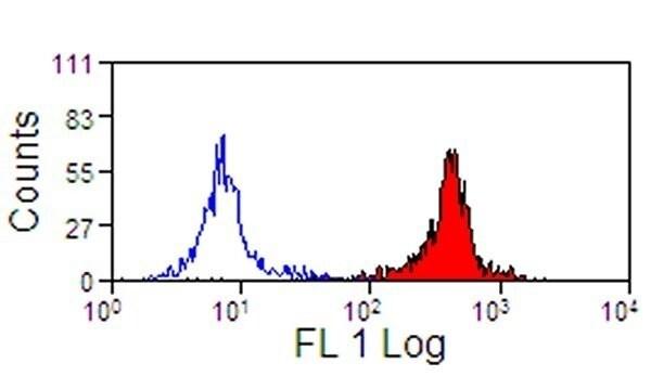 CD11a/CD18 Antibody in Flow Cytometry (Flow)