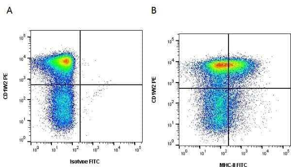 MHC II Monomorphic Antibody in Flow Cytometry (Flow)