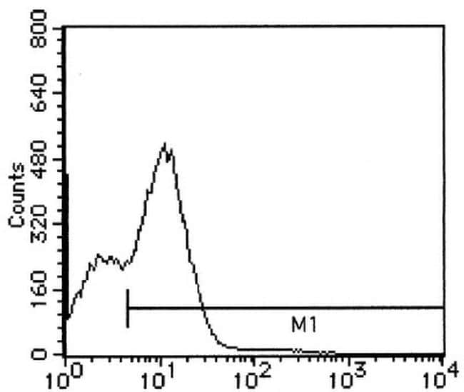 CD37 Antibody in Flow Cytometry (Flow)