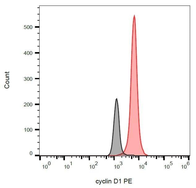 Cyclin D1 Antibody in Flow Cytometry (Flow)