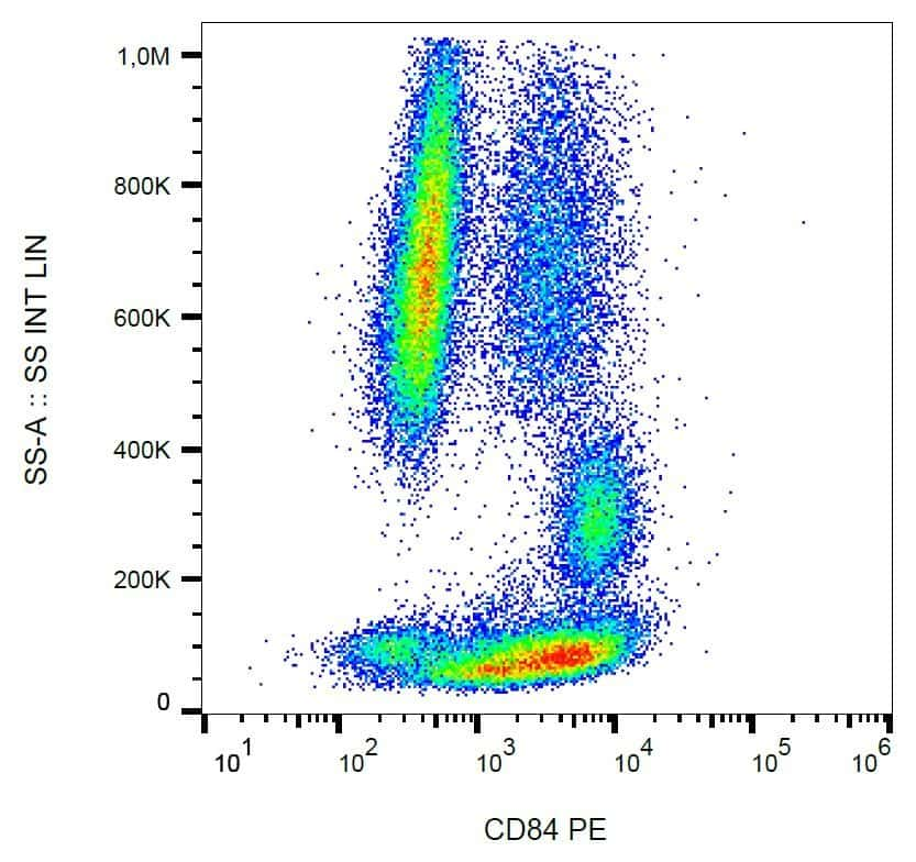 CD84 Antibody in Flow Cytometry (Flow)