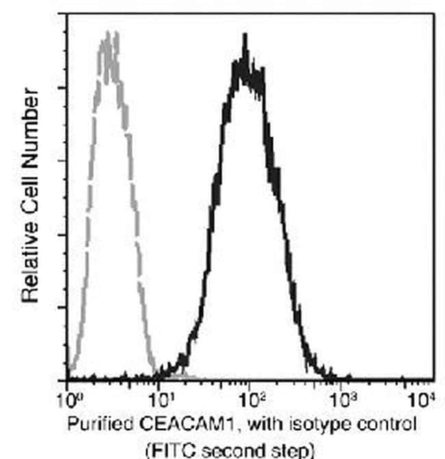 CEACAM1 Antibody in Flow Cytometry (Flow)