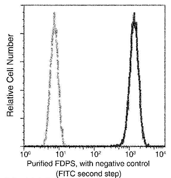 FDPS Antibody in Flow Cytometry (Flow)