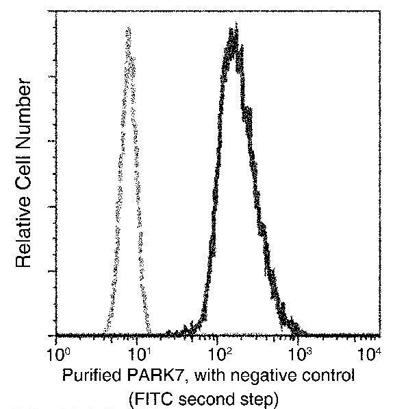 DJ-1 Antibody in Flow Cytometry (Flow)