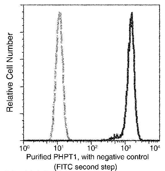 PHPT1 Antibody in Flow Cytometry (Flow)