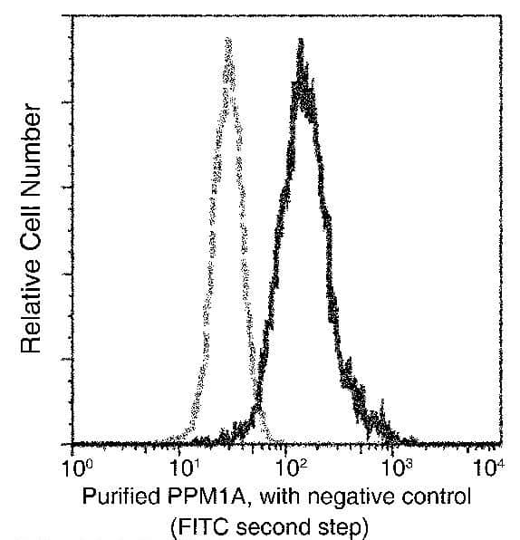 PP2CA Antibody in Flow Cytometry (Flow)