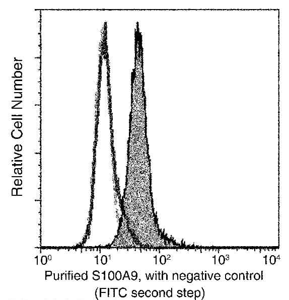 S100A9 Antibody in Flow Cytometry (Flow)
