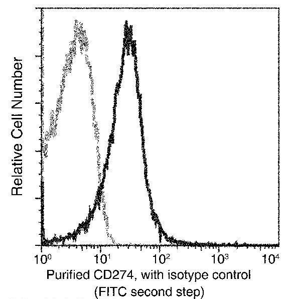 PD-L1 Antibody in Flow Cytometry (Flow)