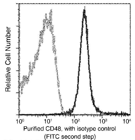 CD48 Antibody in Flow Cytometry (Flow)