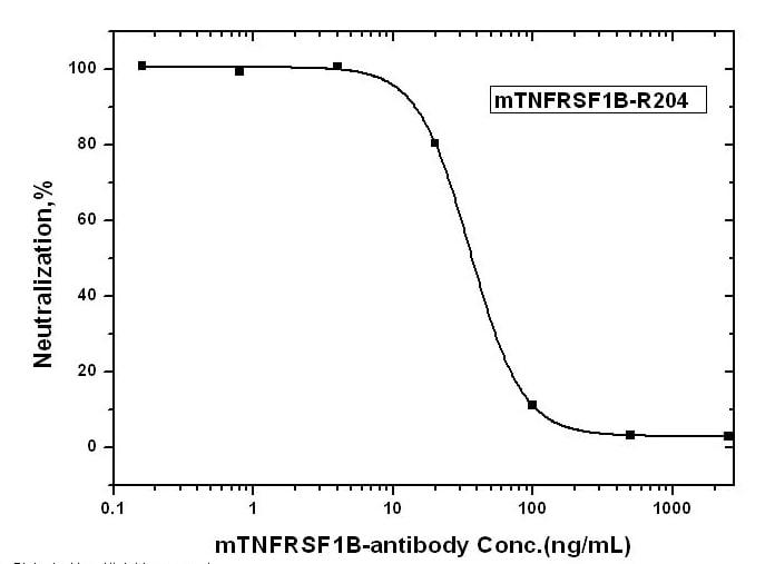 TNFR2 Antibody in Neutralization (Neu)