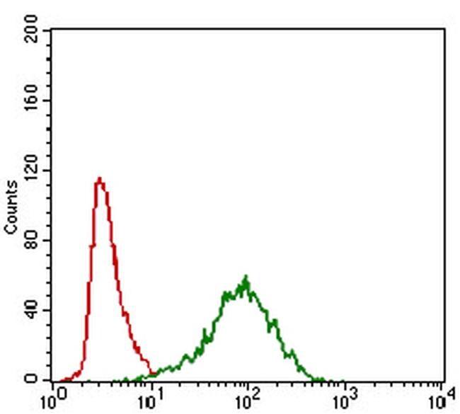 MRP4 Antibody in Flow Cytometry (Flow)