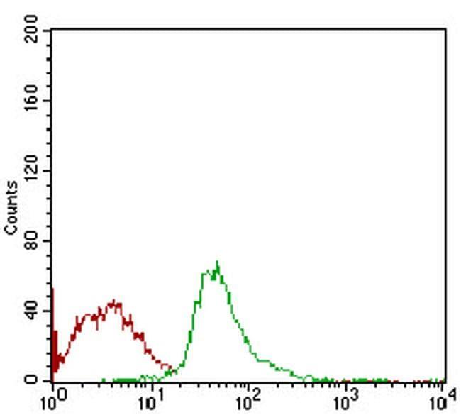 SCP3 Antibody in Flow Cytometry (Flow)