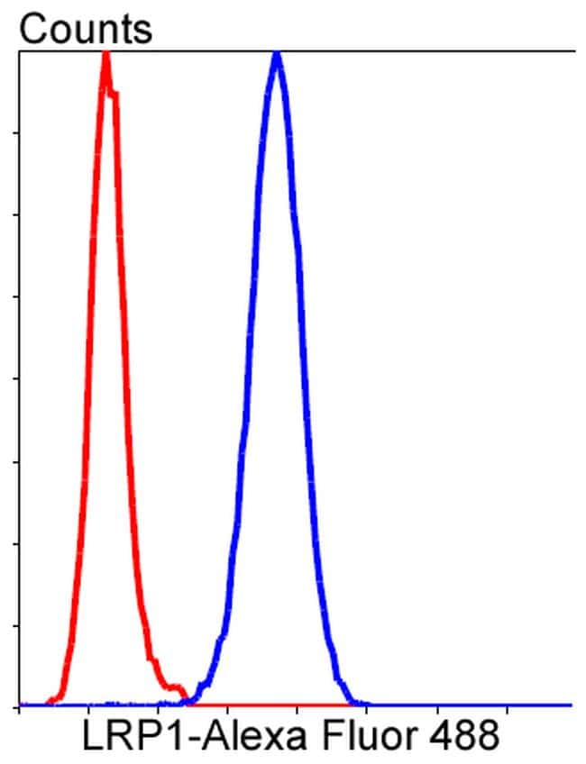 LRP1 Antibody in Flow Cytometry (Flow)