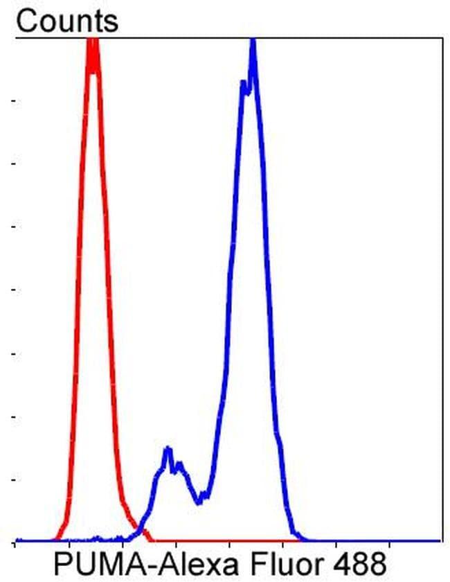 PUMA Antibody in Flow Cytometry (Flow)