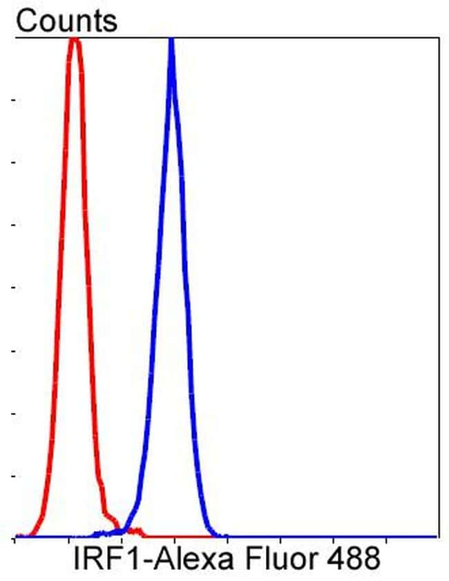 IRF1 Antibody in Flow Cytometry (Flow)