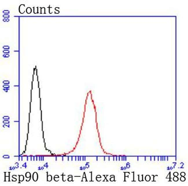 HSP90 beta Antibody in Flow Cytometry (Flow)