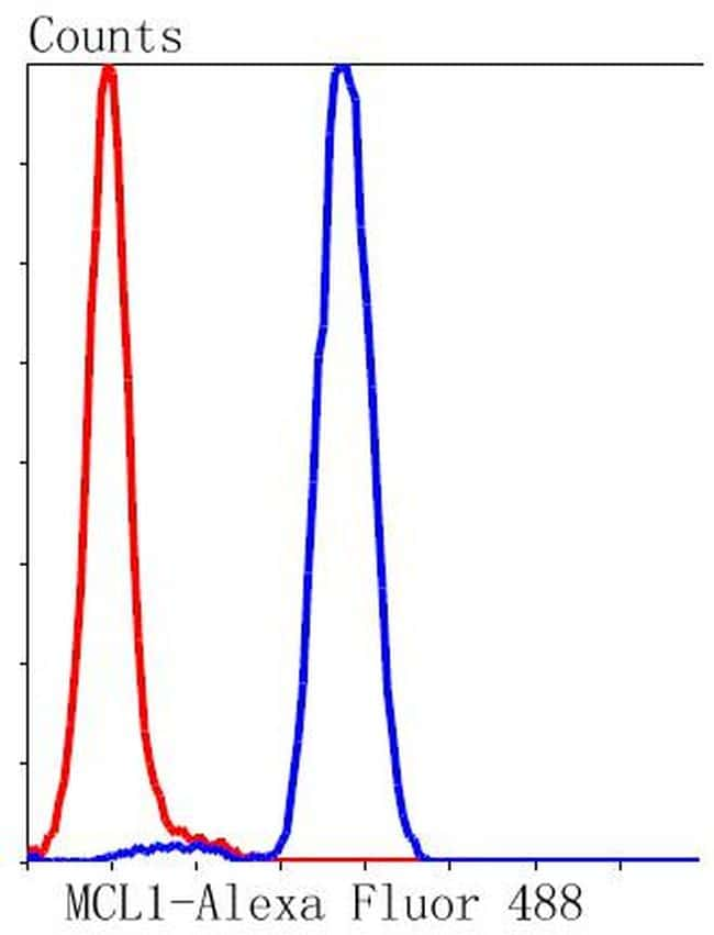 MCL-1 Antibody in Flow Cytometry (Flow)