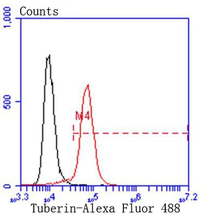 TSC2 Antibody in Flow Cytometry (Flow)