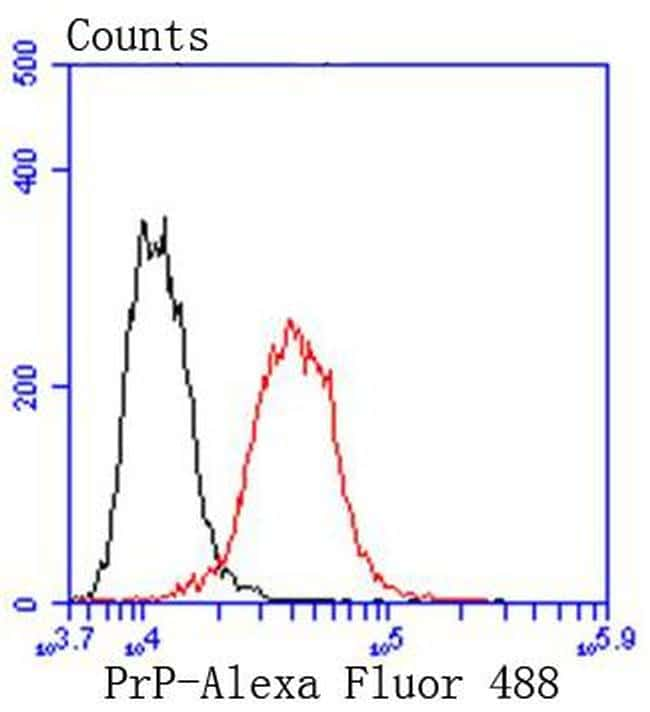 CD230 (PrP) Antibody in Flow Cytometry (Flow)