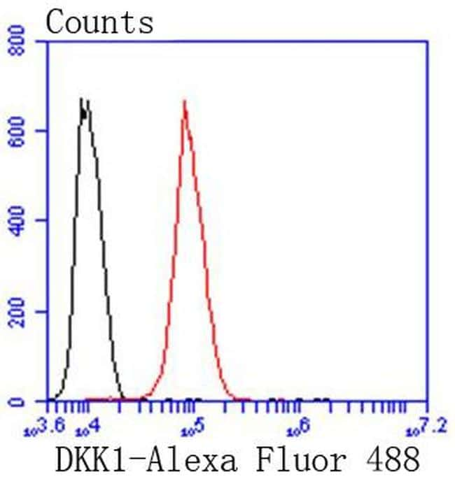 DKK1 Antibody in Flow Cytometry (Flow)